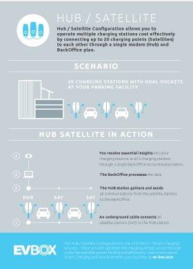 Hub Satellite